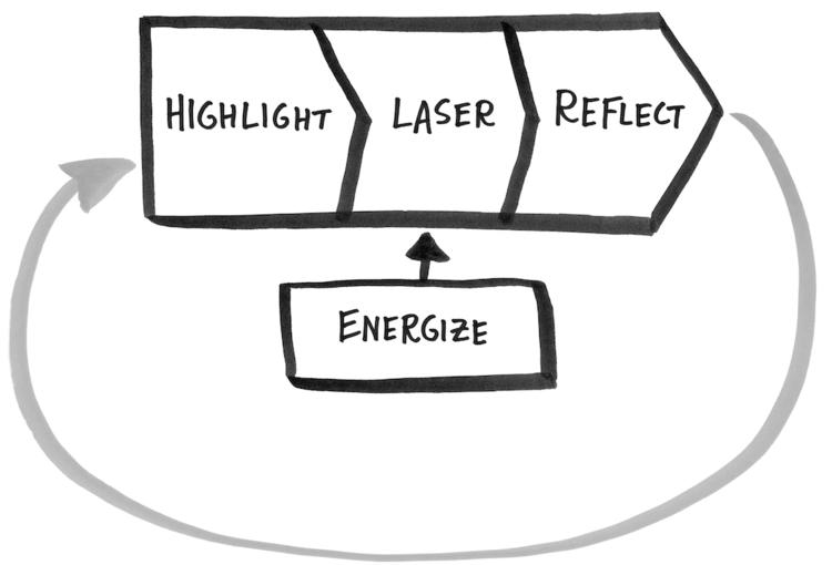 Strategi Mengatur Waktu Dari Buku MakeTime